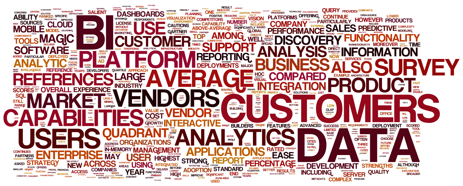 Industry Analysts Word Cloud